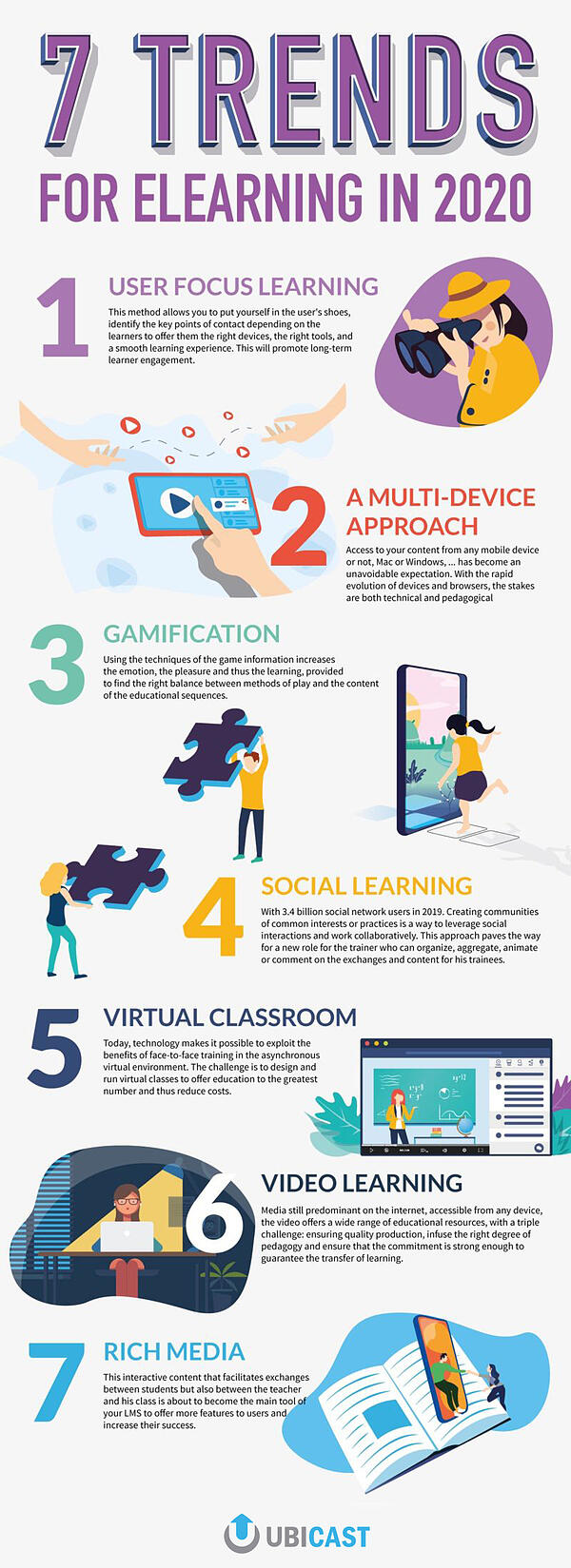 7 trends for elearning