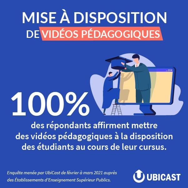 Mise à disposition de vidéos pédagogiques