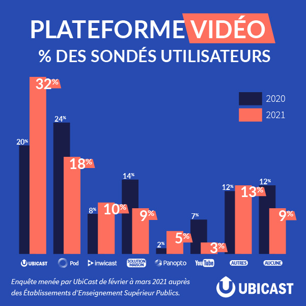 UbiCast la plateforme vidéo préférée