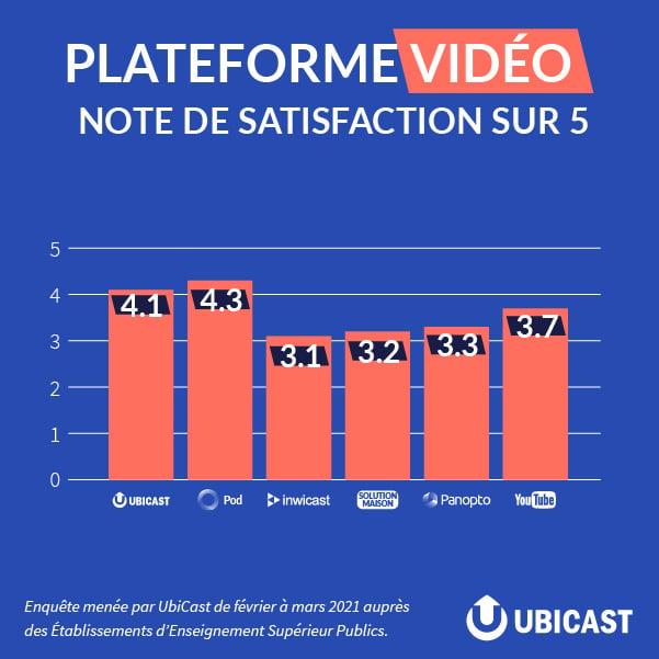 Note de satisfaction des plateformes vidéos