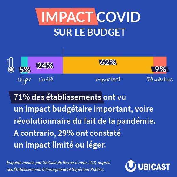 Impact COVID sur le budget